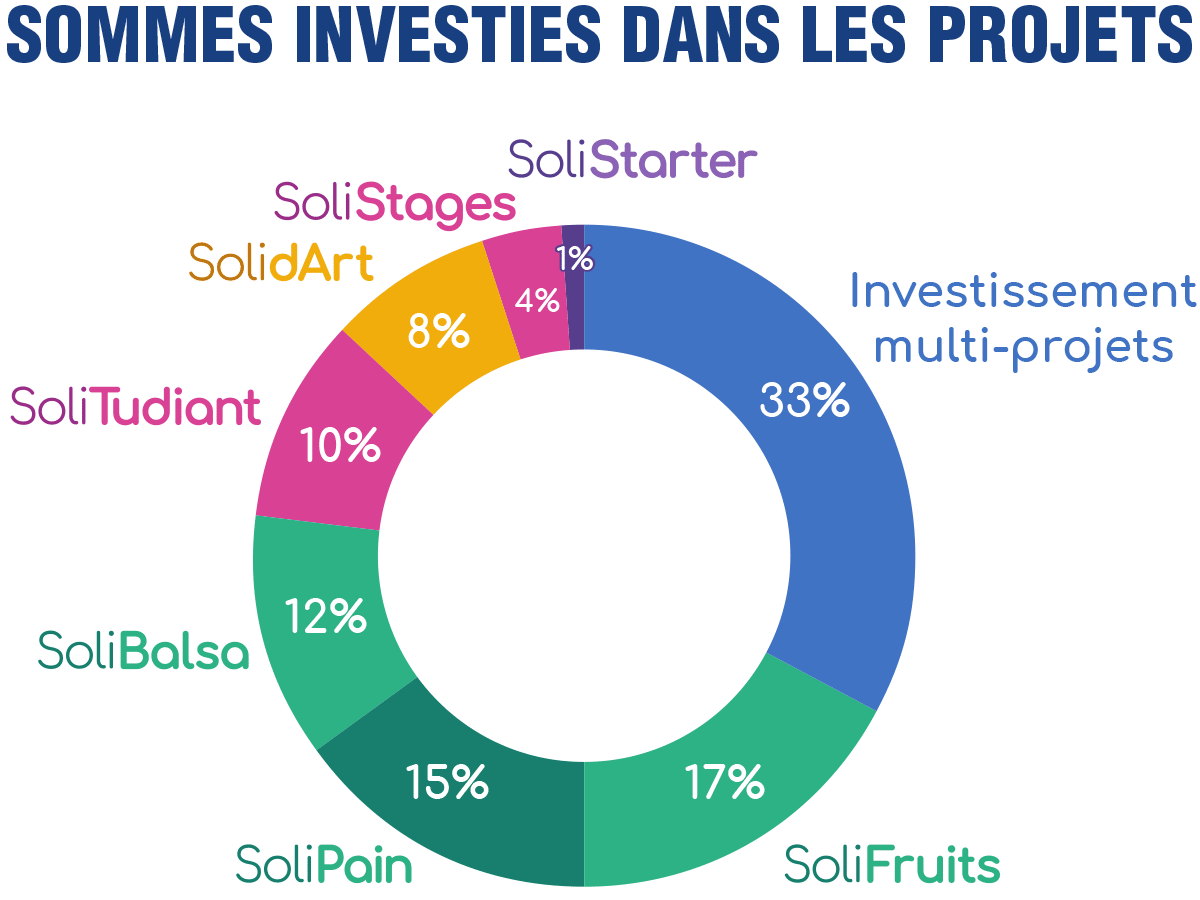 graphique sommes investies